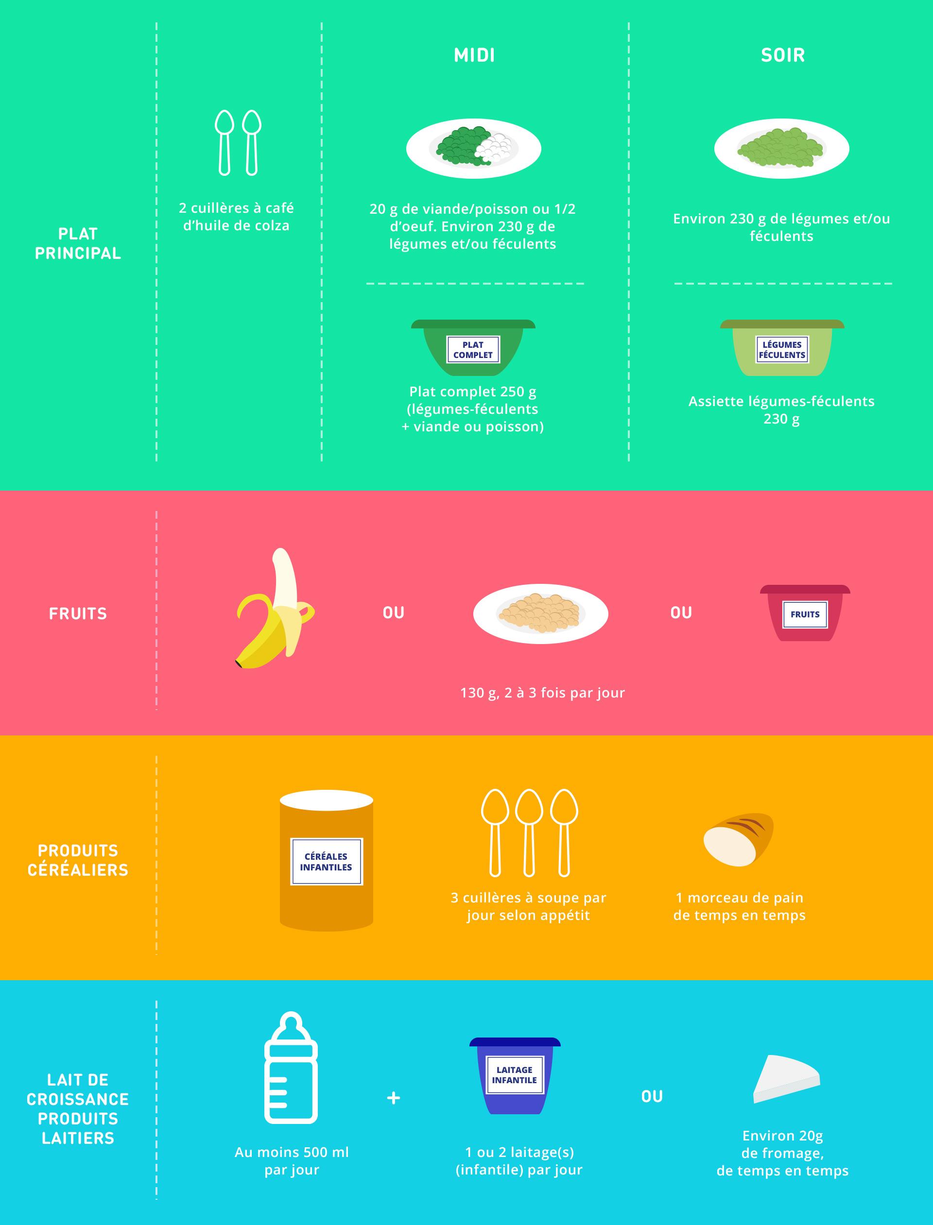 Alimentation recommandée pour les petits de 1 à 2 ans